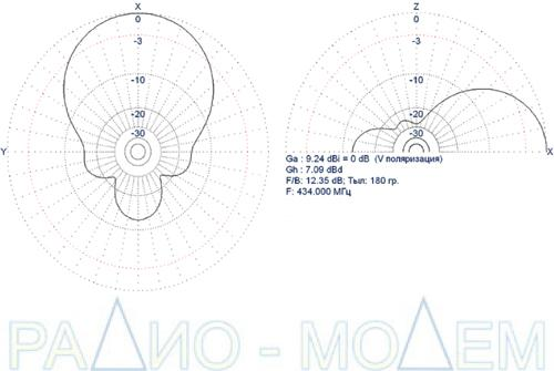 Стационарная антенна MR-VK3-UHF диаграмма направленности