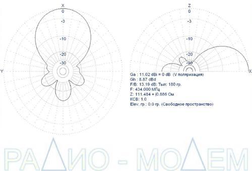 Направленная антенна MR-Y5-UHF диаграмма направленности