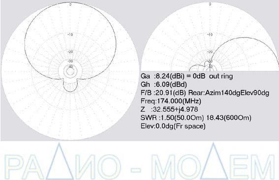 Диаграмма направленности антенны Polaris 160-5