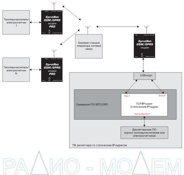 Структурная схема системы c радиомодемом  SprutNet