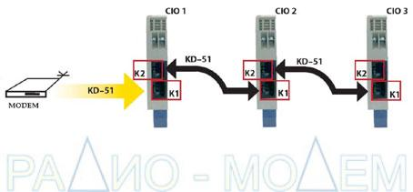 Схема подключения адаптора  CIO 2 к устройству пользователя