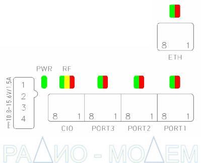 Индикация состояний радиомодема