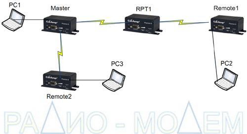 Беспроводной радио IP роутер Phantom 2 Series