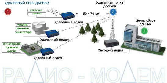 Радиомодем GE MDS SD4